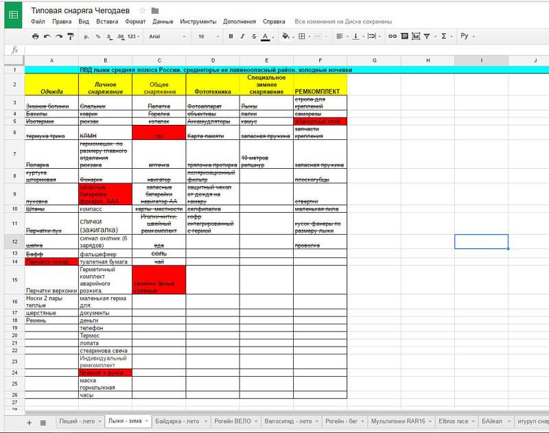 Пример работы с типовым списком снаряжения