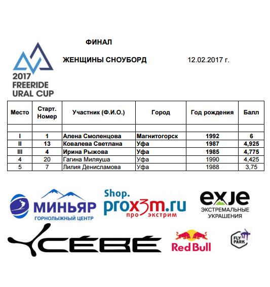 Результаты Freeride Ural Cup 2017 женщины сноуборд