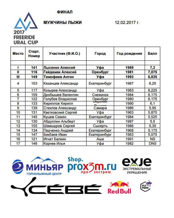 Результаты Freeride Ural Cup 2017 мужчины горные лыжи