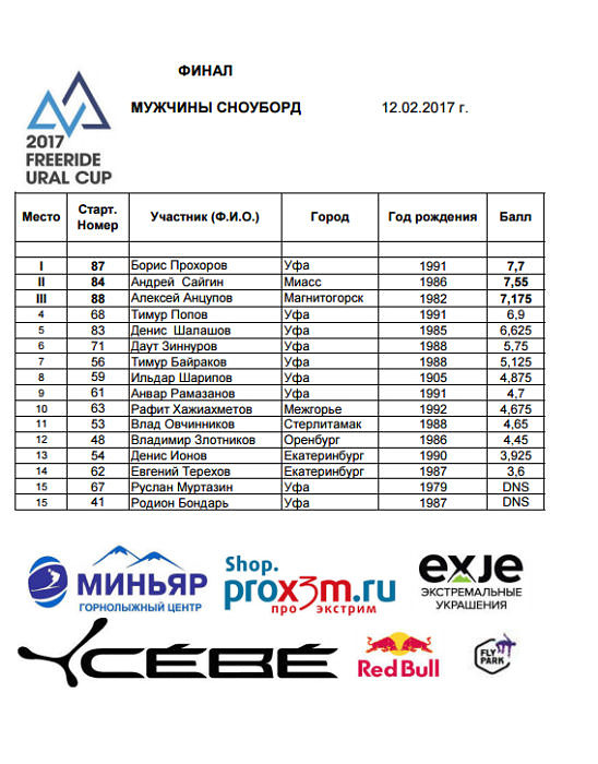 Результаты Freeride Ural Cup 2017 мужчины сноуборд