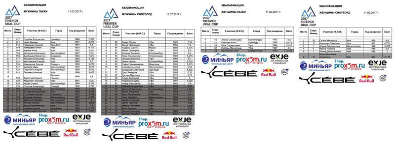 Результаты квалификации Freeride Ural Cup 2017